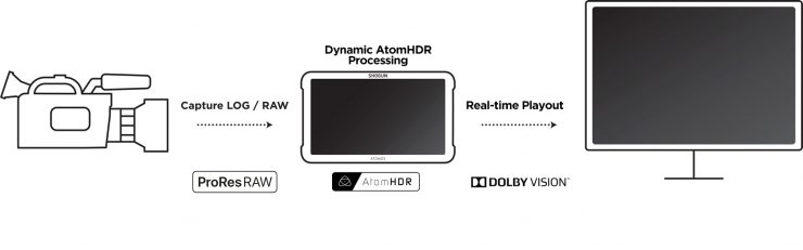 Dolby-Vision-Atomos.jpg