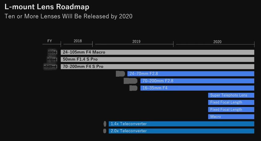 l mount lens roadmap pour panasonic s1 s1r.png