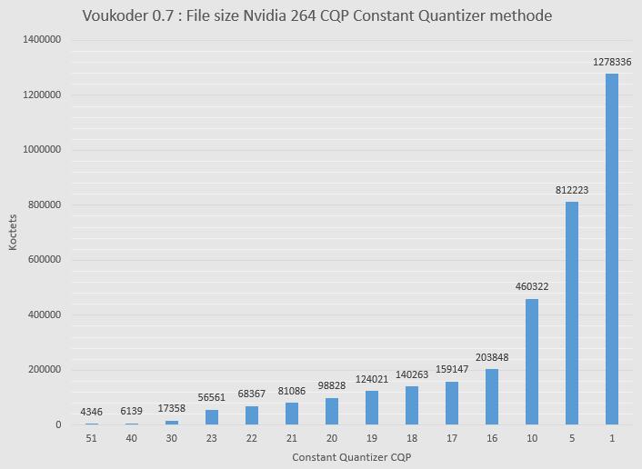 Nvidia 264 Influence de CQP sur la taille de fichier.png