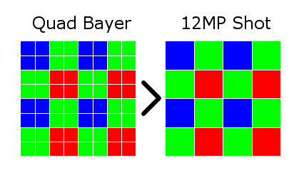 quad-bayer-48mp-android-authority.png