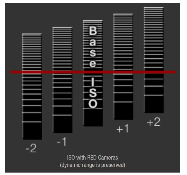 RED-Dragon-X-répartition-dynamique-par-ISO.jpg