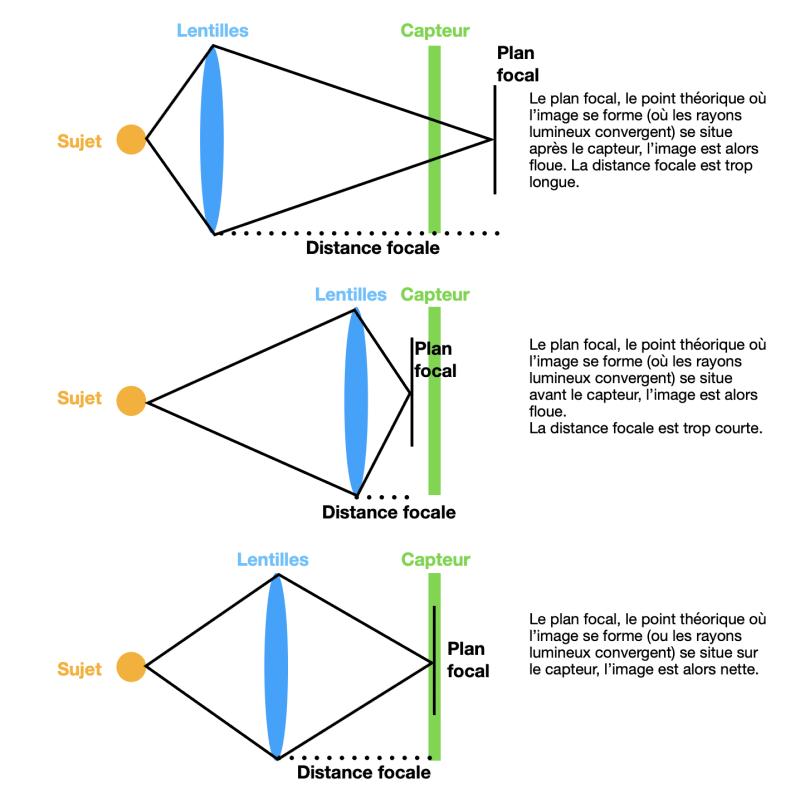 schéma distance focale.png